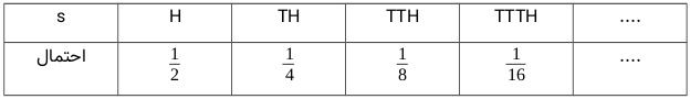 فضای نمونه و احتمالات نسبت داده شده به نقاط فضای نمونه